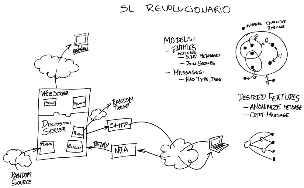 mssw - primeira modelagem